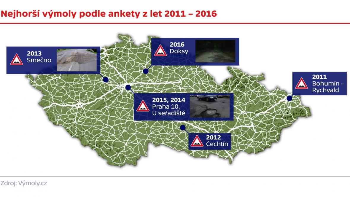 Nejhorší výmoly: anketa 2011 - 2016