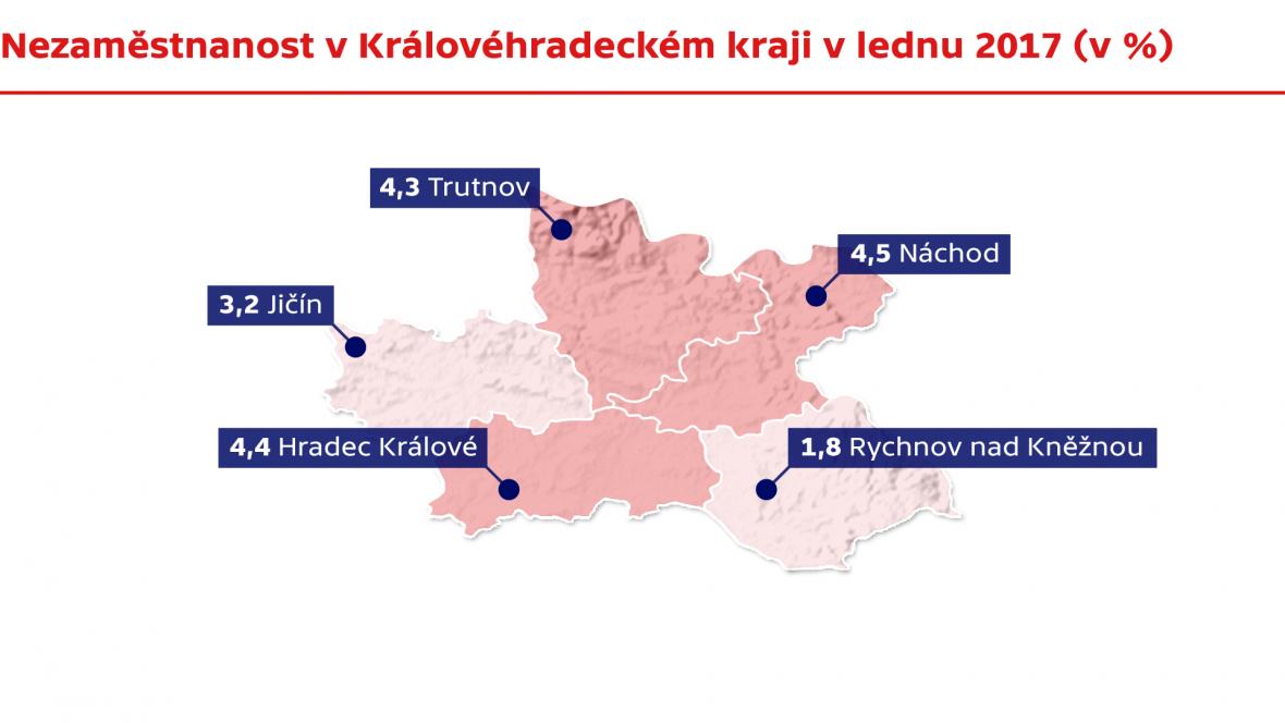 Nezaměstnanost v Královéhradeckém kraji v lednu 2017