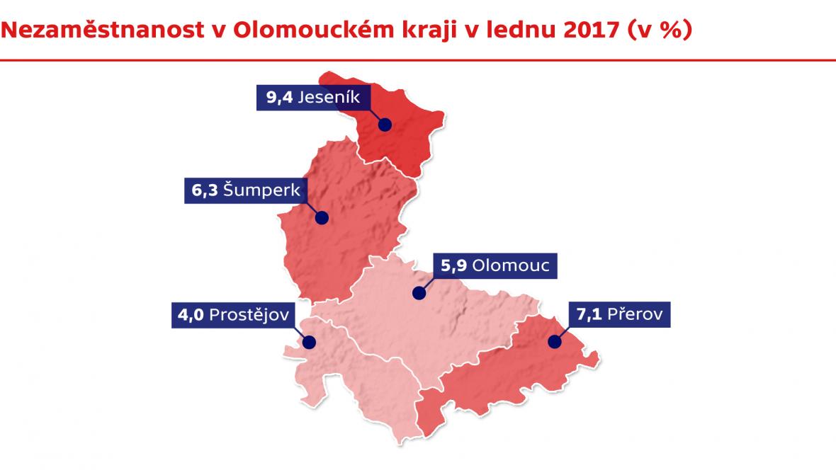 Nezaměstnanost v Olomouckém kraji v lednu 2017