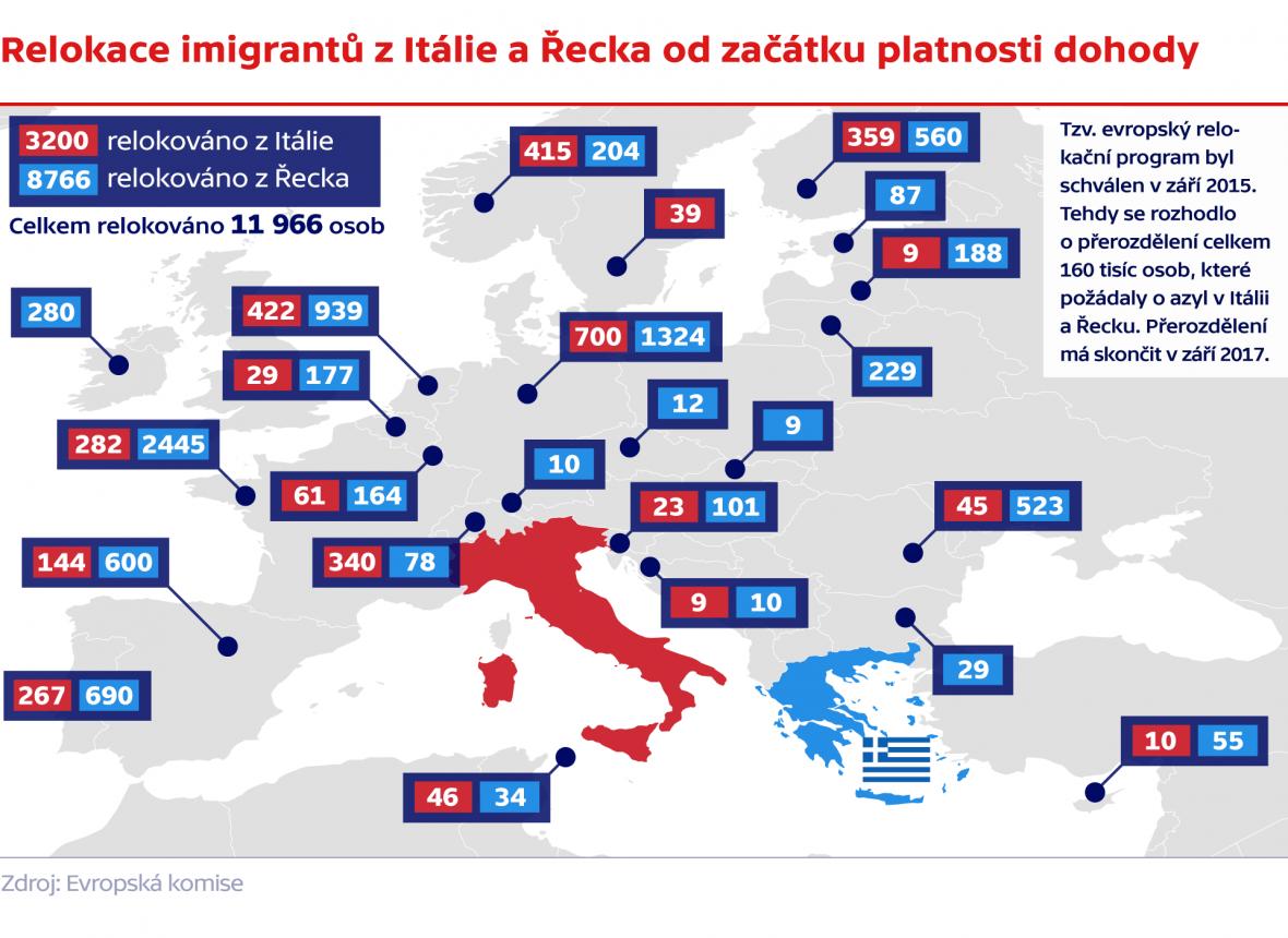 Relokace imigrantů z Itálie a Řecka od začátku platnosti dohody