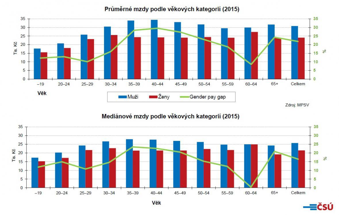 Finanční ohodnocení českých mužů a žen podle věku