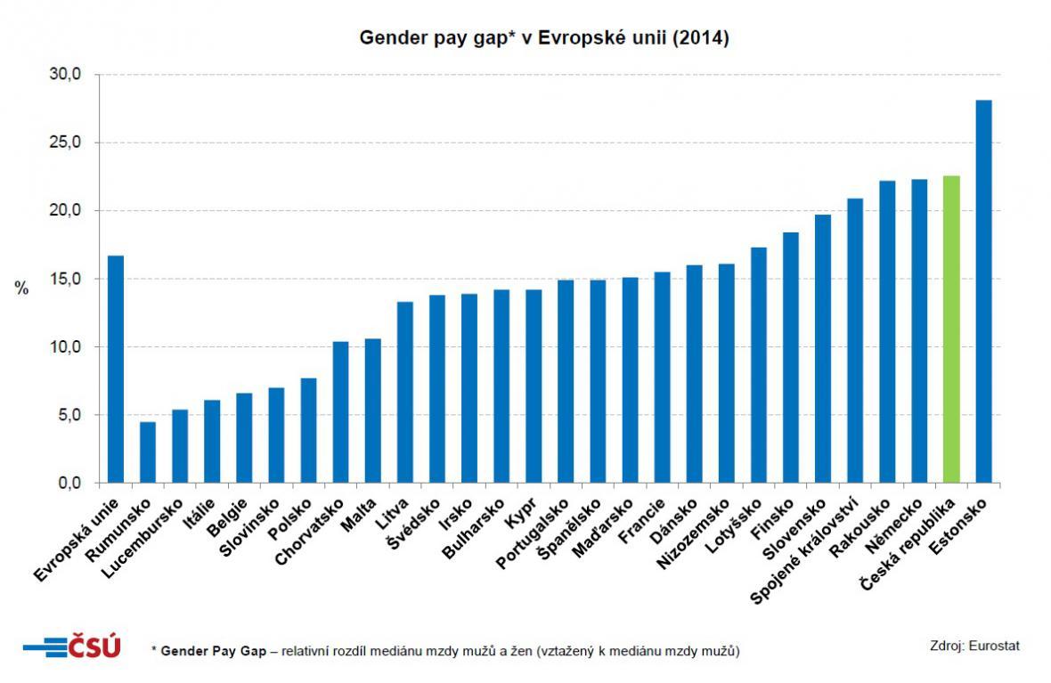 Evropské rozdíly ve finančním ohodnocení mužů a žen
