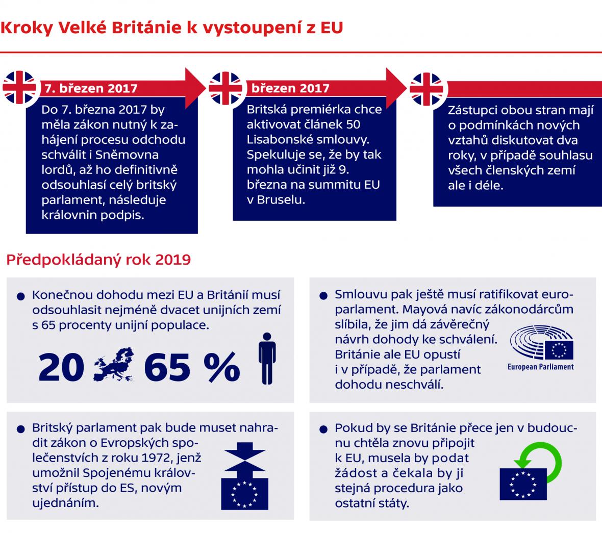 Kroky Velké Británie k vystoupení z EU