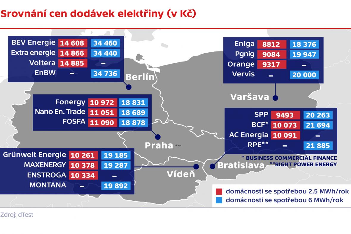 Srovnání cen dodávek elektřiny (v Kč)