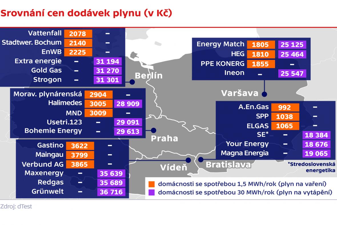 Srovnání cen dodávek plynu (v Kč)