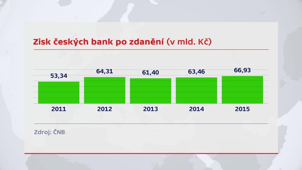 Vývoj zisků českých bank