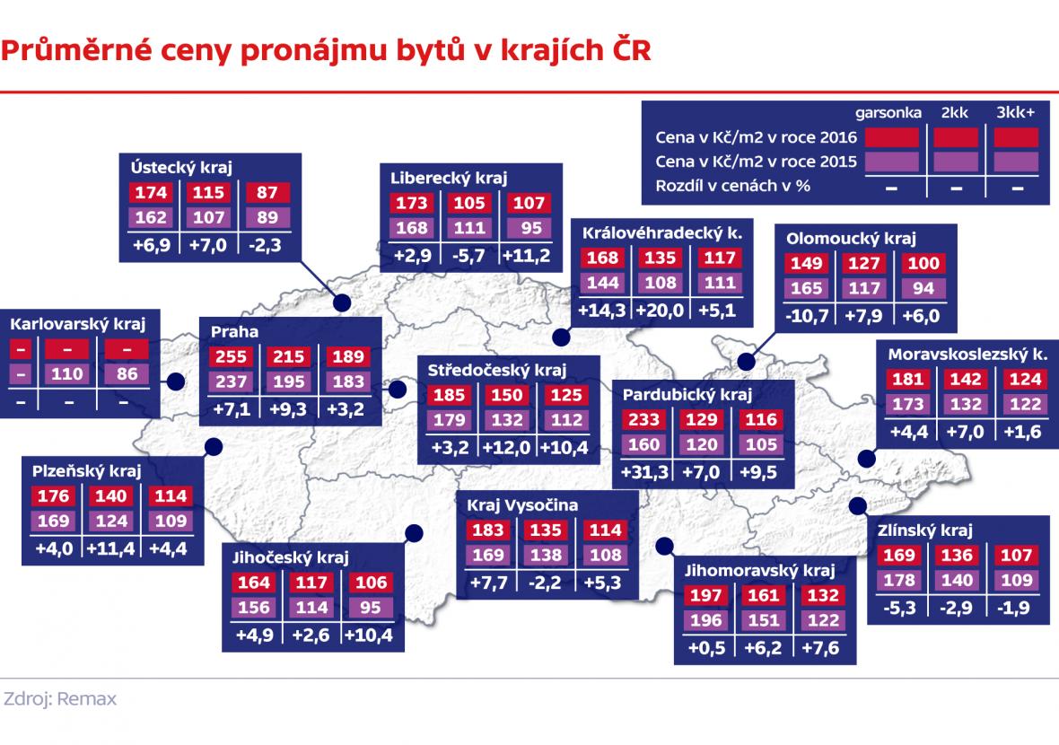 Průměrné ceny bytů v krajích ČR