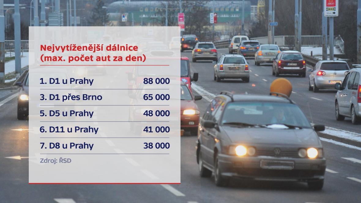 Nejvytíženější dálnice v Česku