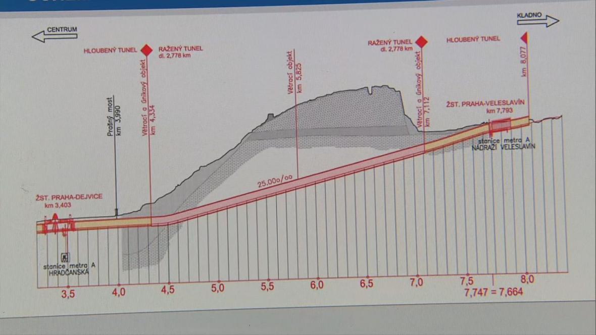 Profil tunelu Dejvice–Veleslavín