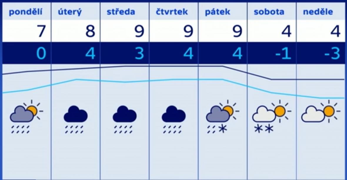 Počasí na konci února