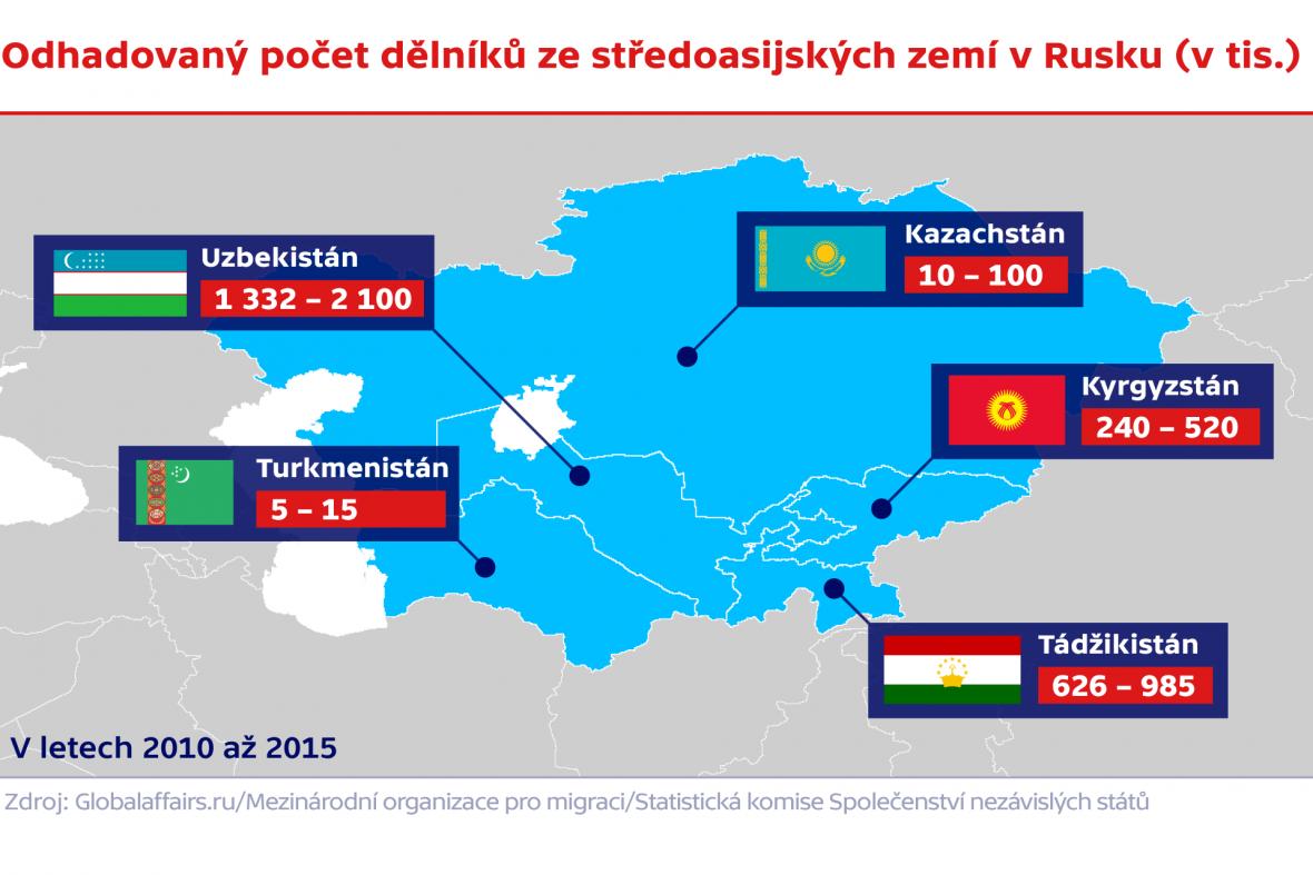 Odhadovaný počet dělníků ze středoasijských zemí v Rusku (v tis.)
