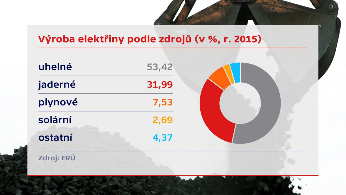 Zdroje energie v Česku