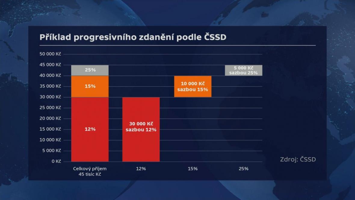 Příklad progresivního zdanění podle ČSSD