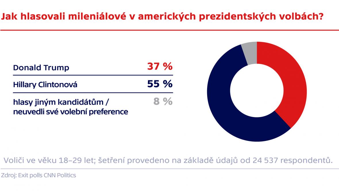 Jak hlasovali mileniálové v prezidentských volbách?