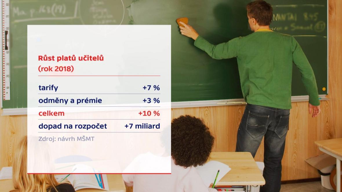 Návrh Kateřiny Valachové na růst platů učitelů v roce 2018