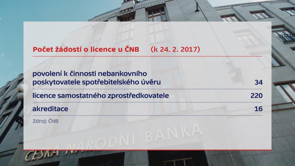 Licence od ČNB pro nebankovní spoelčnosti
