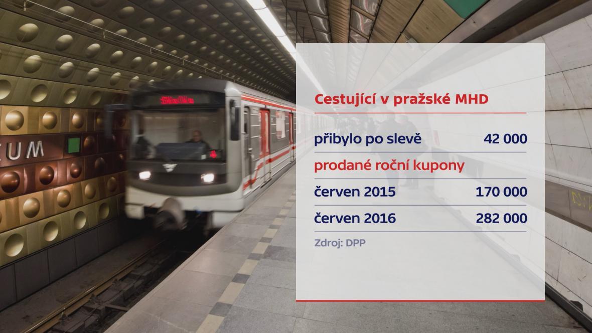 Praha MHD
