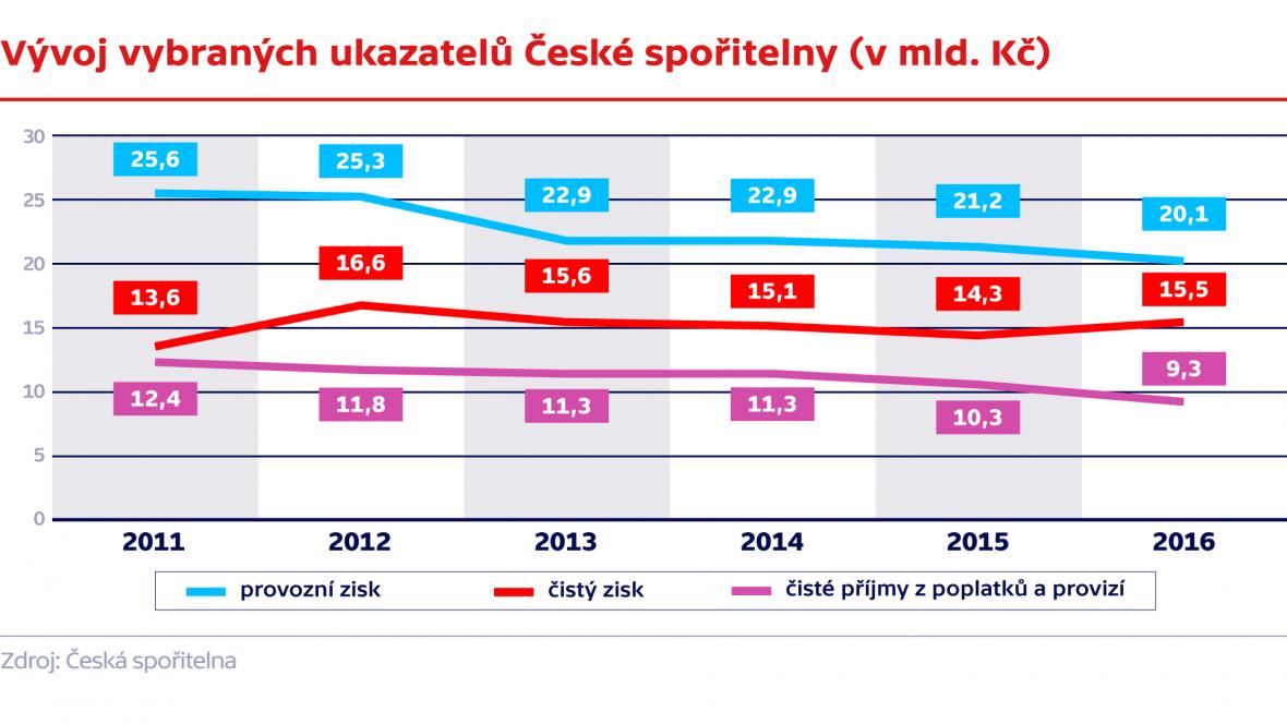 Vývoj vybraných ukazatelů České spořitelny (v mld. Kč)