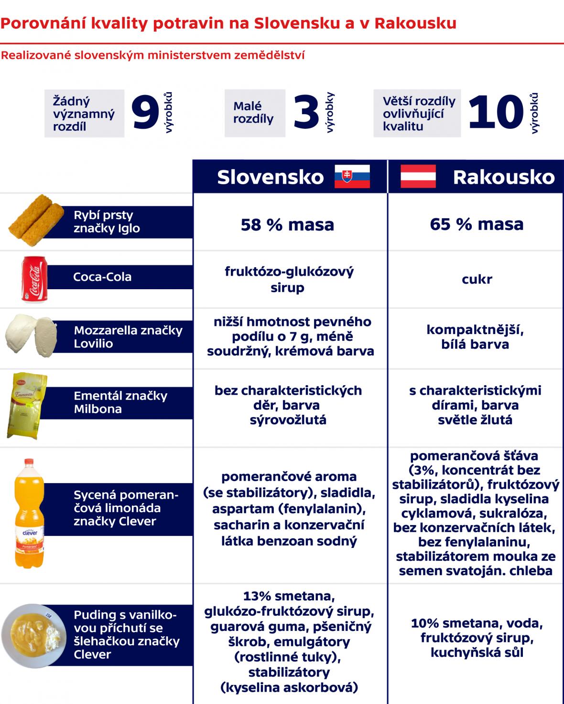 Porovnání kvality potravin na Slovensku a v Rakousku