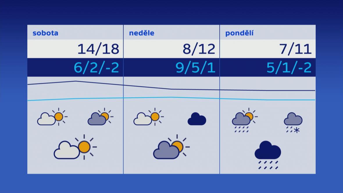 Předpověď počasí pro nejbližší dny