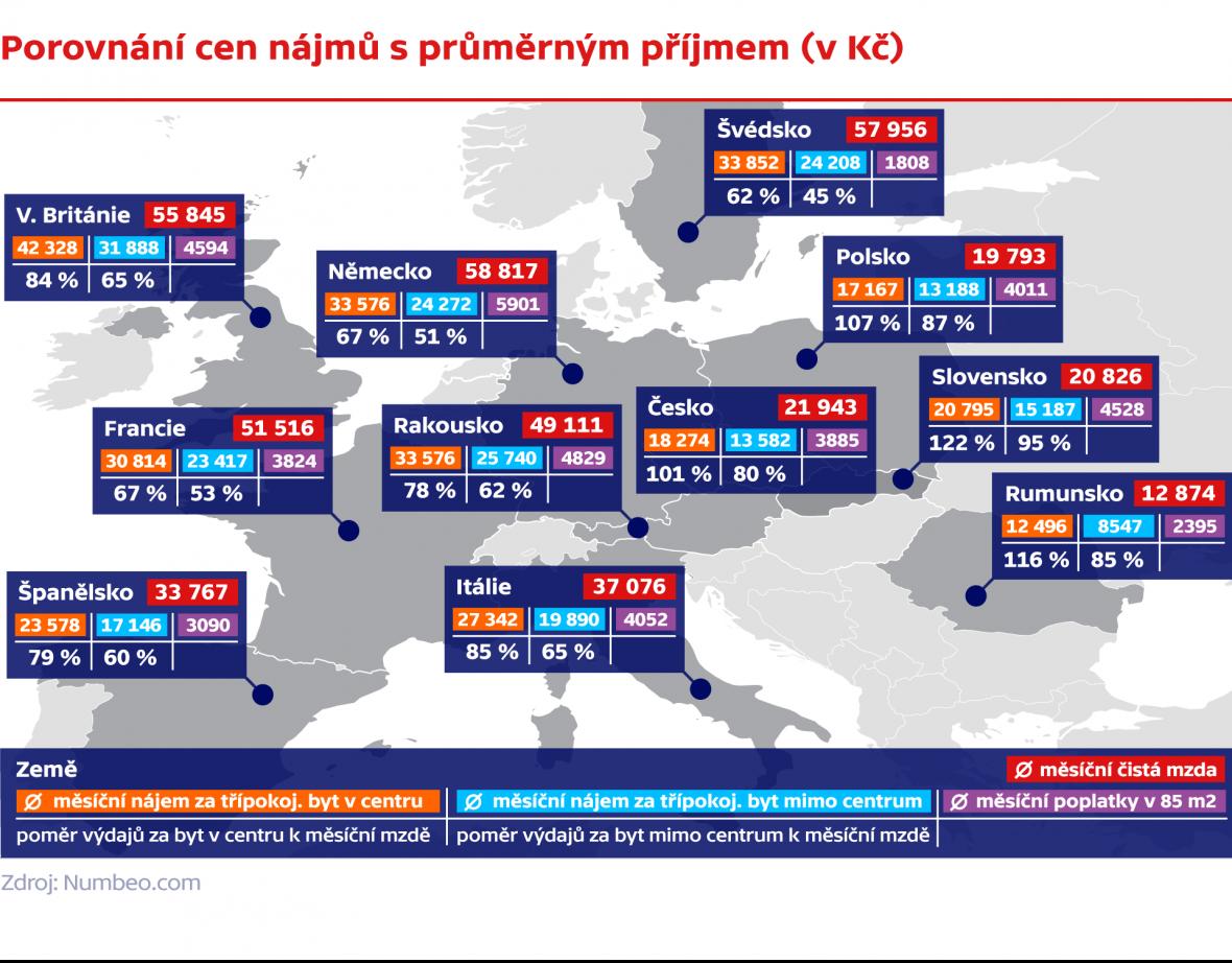 Porovnání cen bydlení s průměrným příjmem (v Kč)