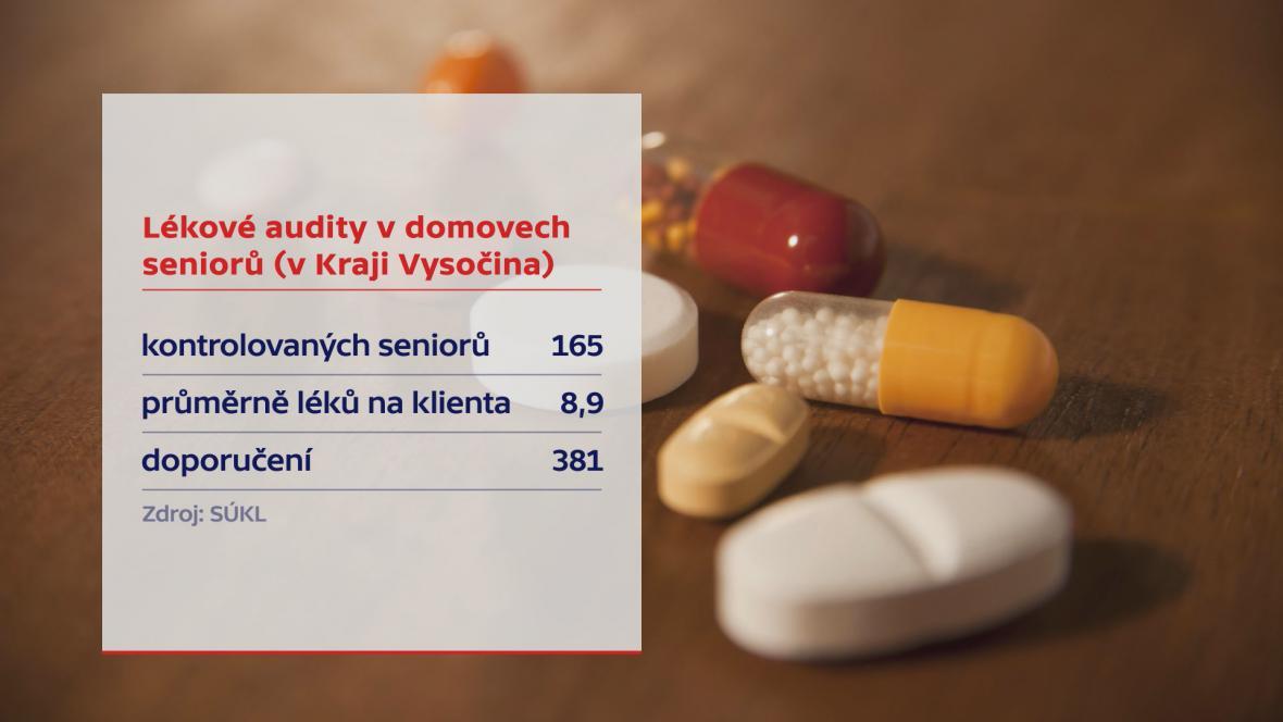 Lékové audity v domovech seniorů v Kraji Vysočina