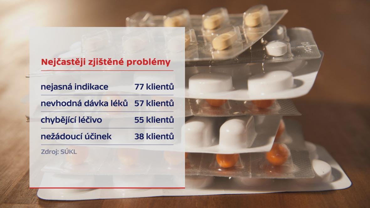 Nejčastější zjištěné problémy v medikaci