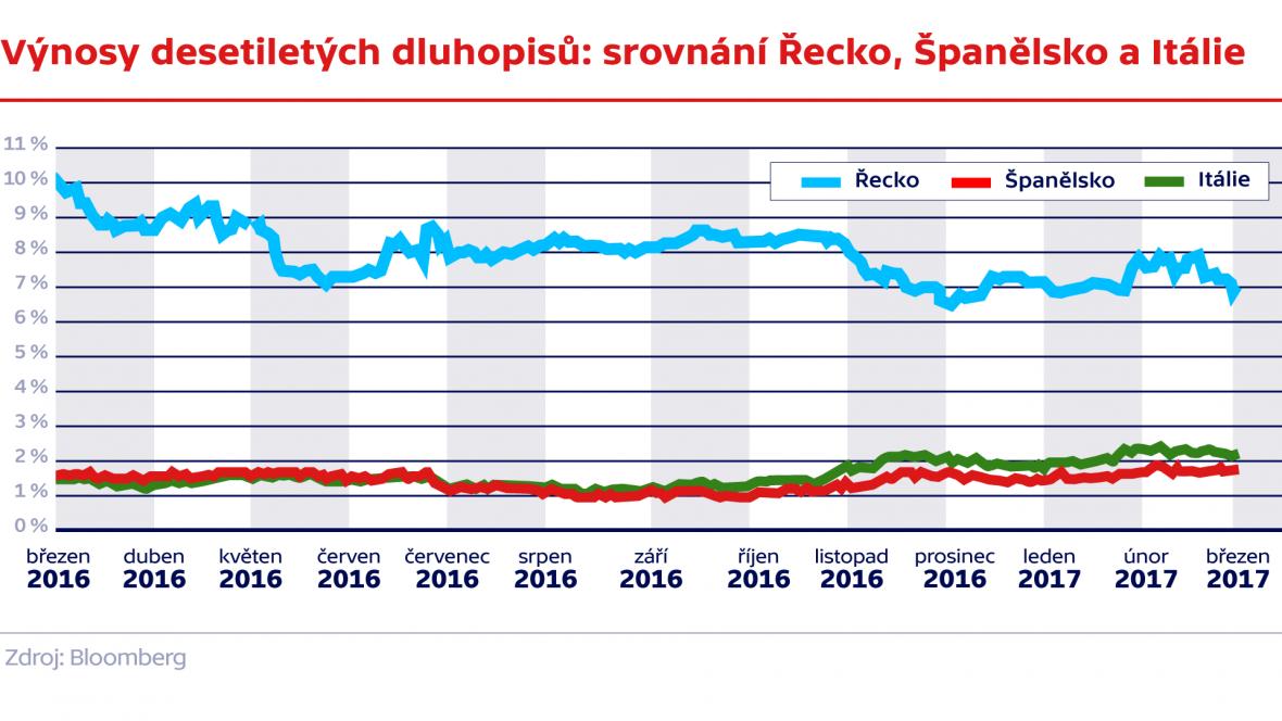 Výnosy desetiletých dluhopisů: srovnání Řecko, Španělsko a Itálie