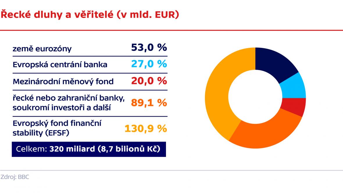 řecké dluhy a věřitelé (v mld. EUR)