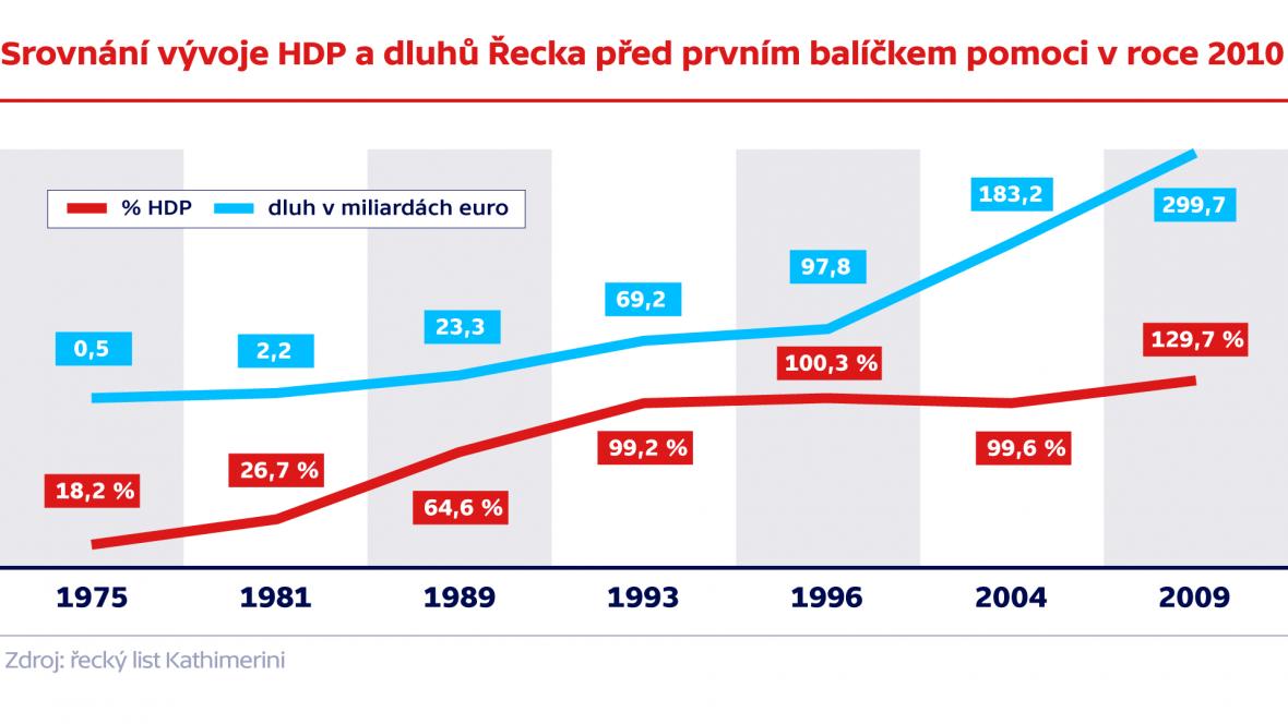 Srovnání vývoje HDP Řecka před prvním balíčkem pomoci v roce 2010