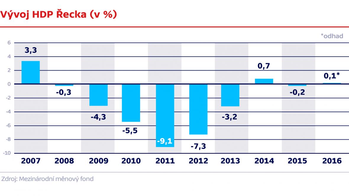 Vývoj HDP Řecka