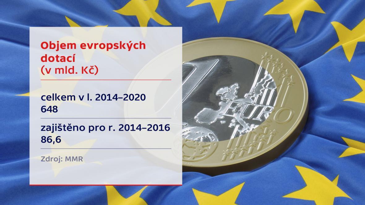 Objem evropských dotací