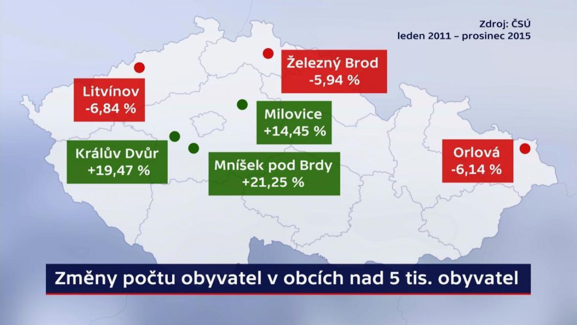 Změny počtu obyvatel v obcích nad 5000 obyvatel