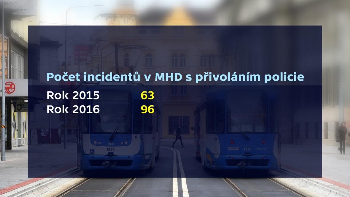 Počty incidentů v ostravské MHD