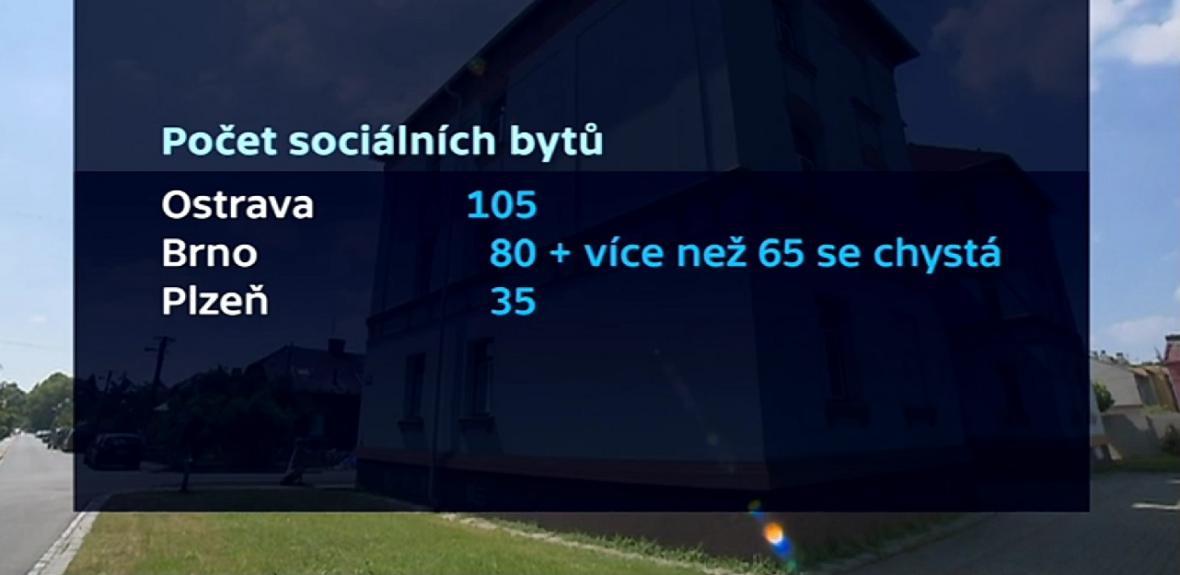 Počet sociálních bytů ve vybraných městech