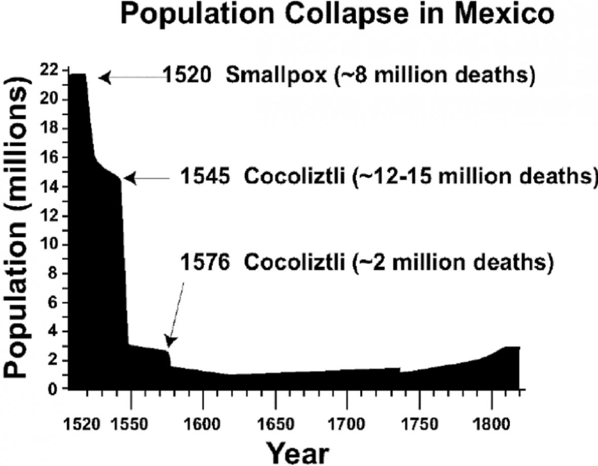 Jak ubývalo Aztéků