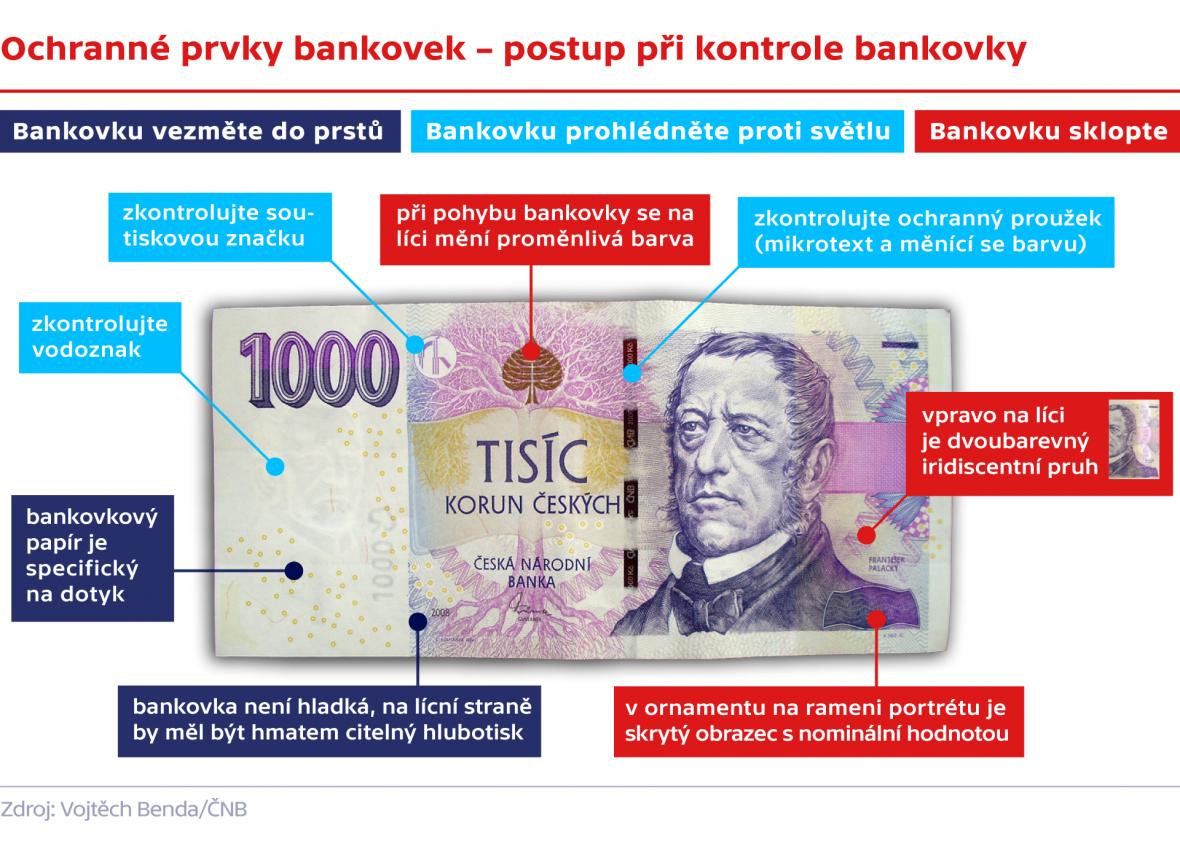 Ochranné prvky bankovek – postup při kontrole bankovky