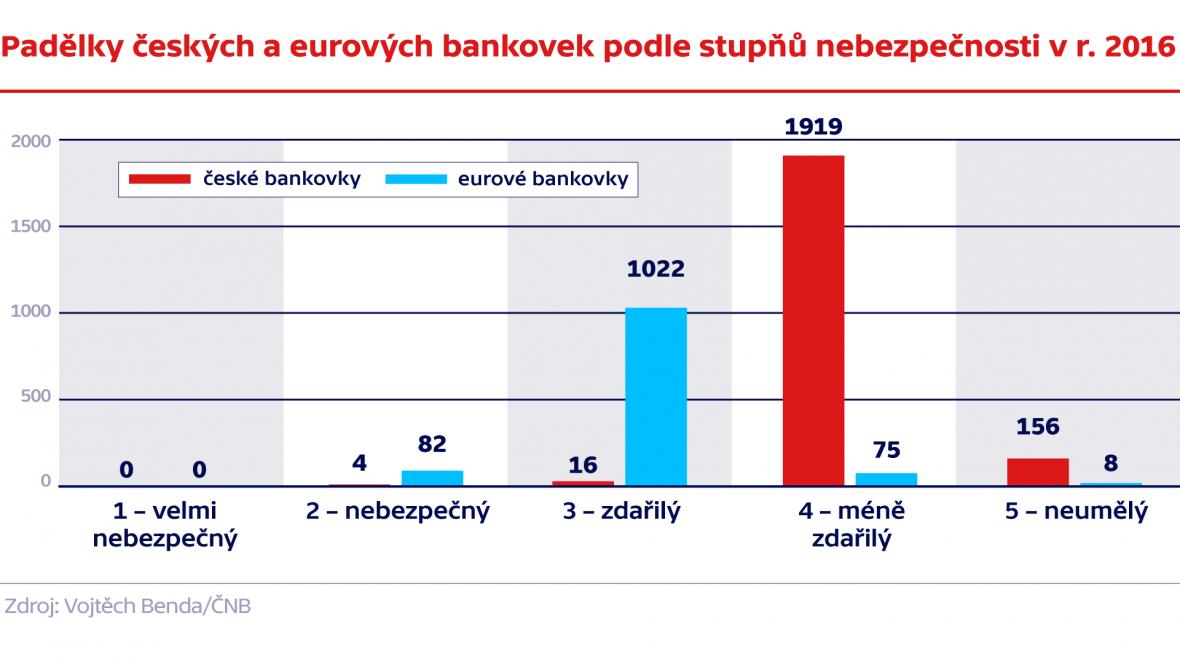 Padělky českých a eurových bankovek podle stupňů nebezpečnosti v roce 2016