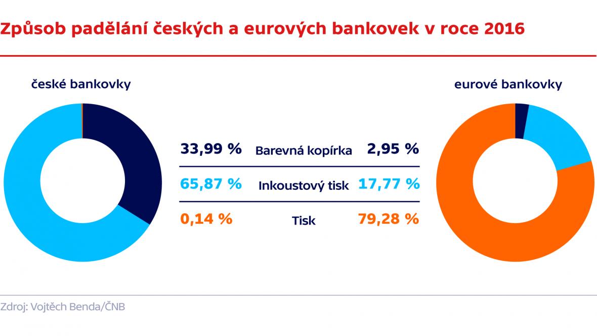 Způsob padělání českých a eurových bankovek v roce 2016