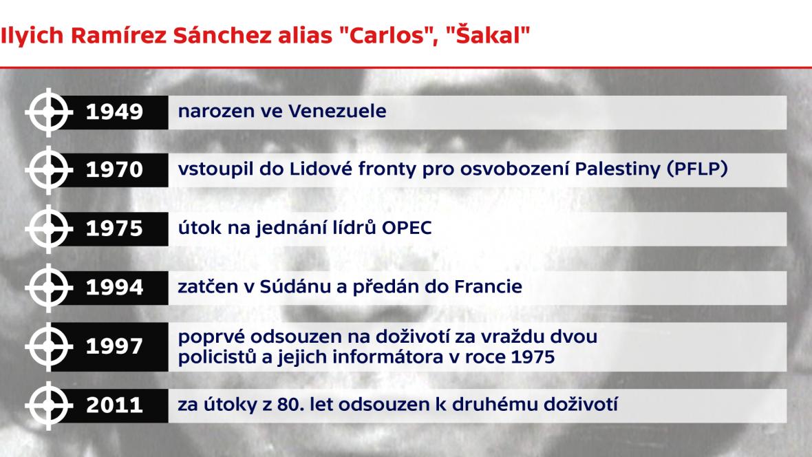 Ilyich Ramírez Sánchez alias