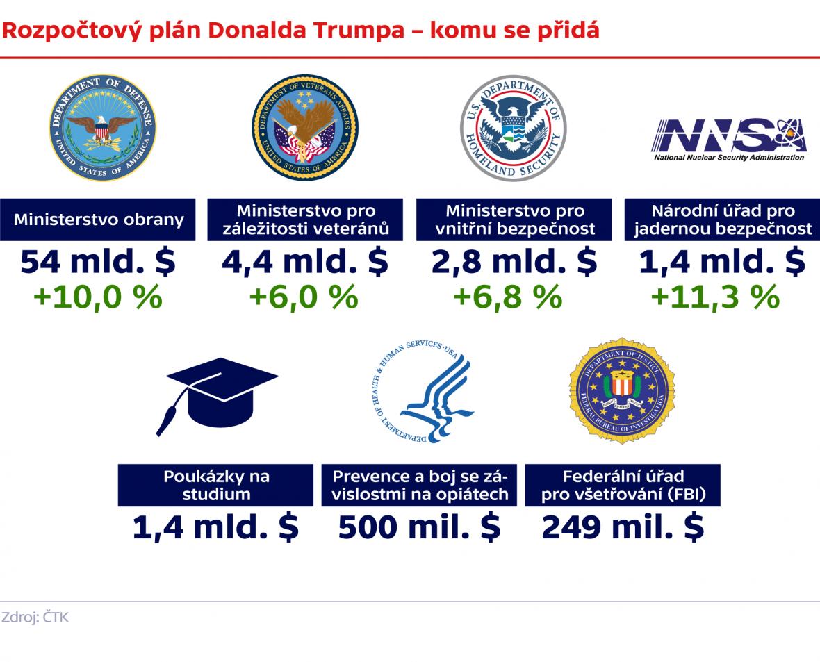Rozpočtový plán Donalda Trumpa – komu se přidá