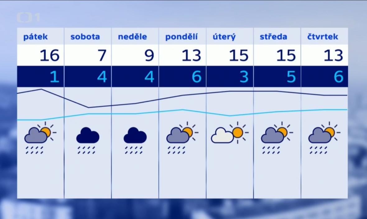 V nadcházejícím týdnu bude nejtepleji v úterý a ve středu