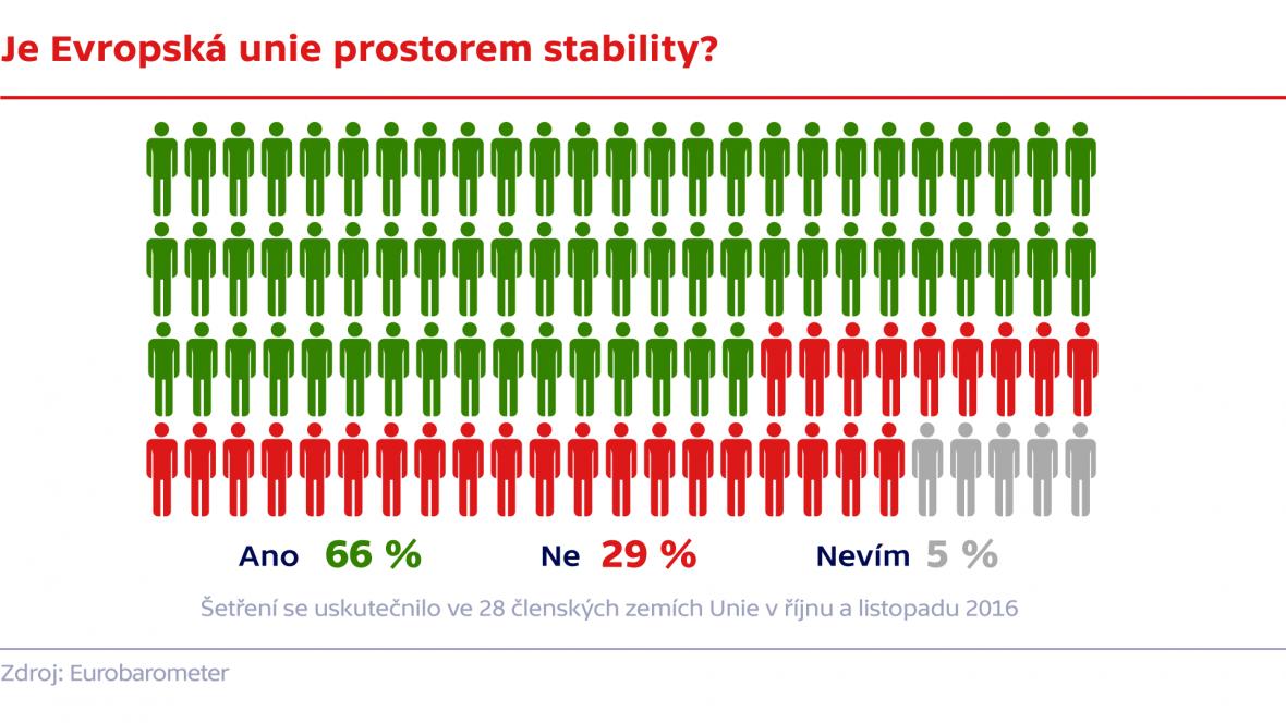 Je Evropská unie prostorem stability?
