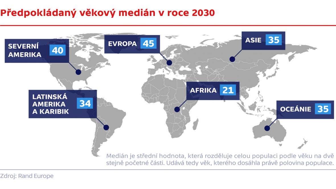 Předpokládaný věkový medián v roce 2030