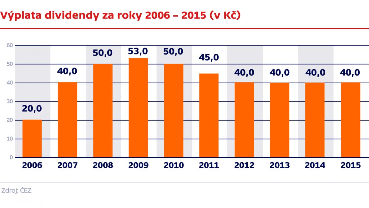 Výplata diidendy za roky 2006 – 2015