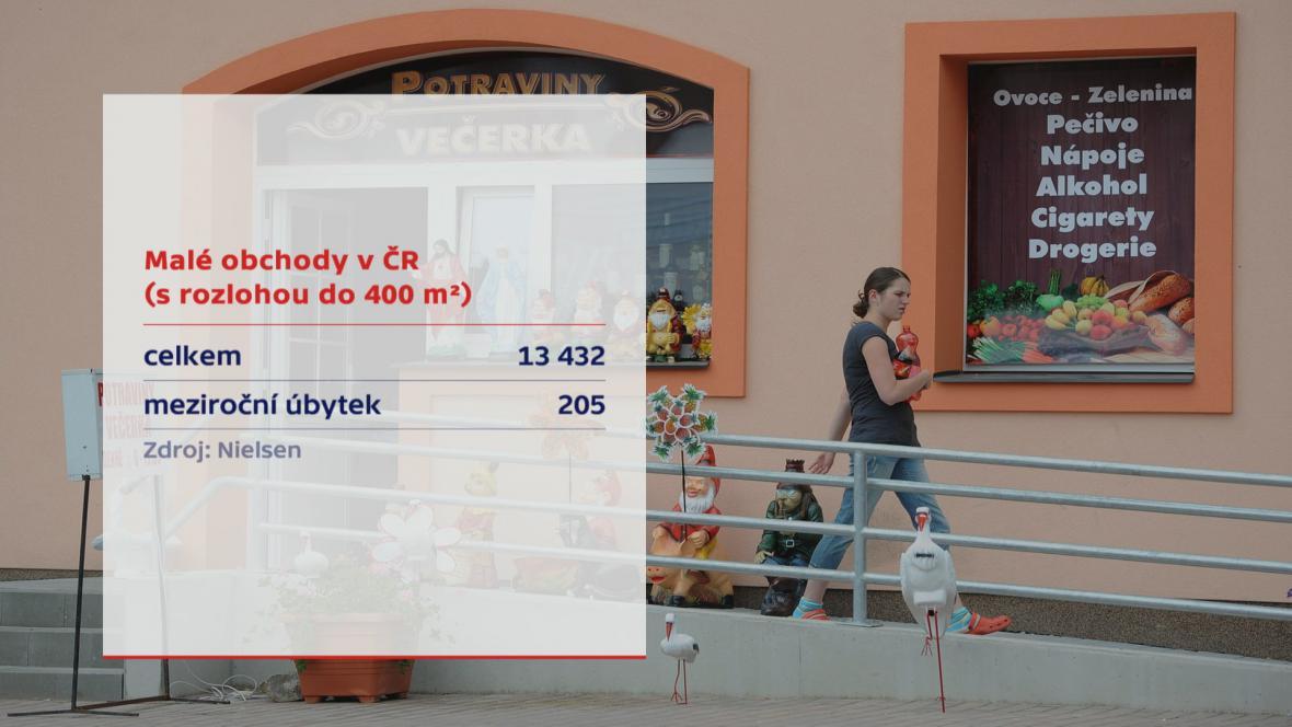 Počty malých obchodů