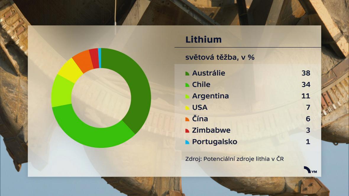 Těžba lithia ve světě