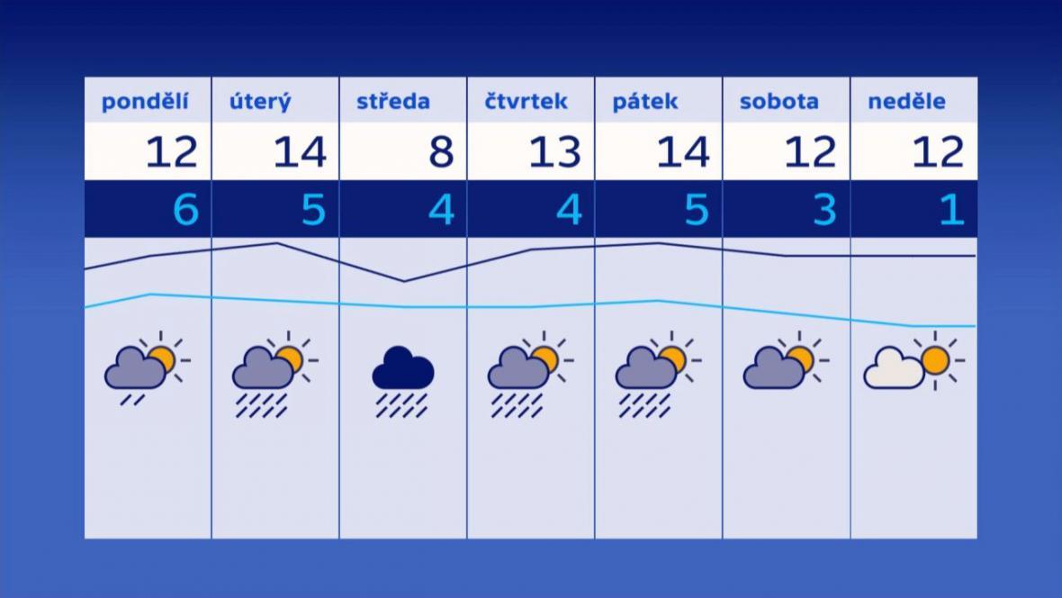 Předpověď počasí (20.–26. března)