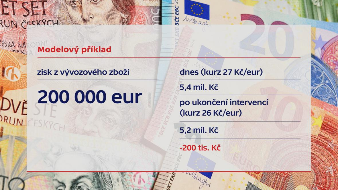 Jaká bude ztráta při posílení české měny proti euru o korunu