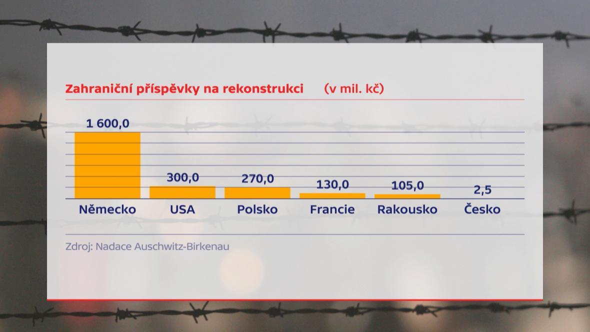 Příspěvky na rekonstrukci baráků v Osvětimi